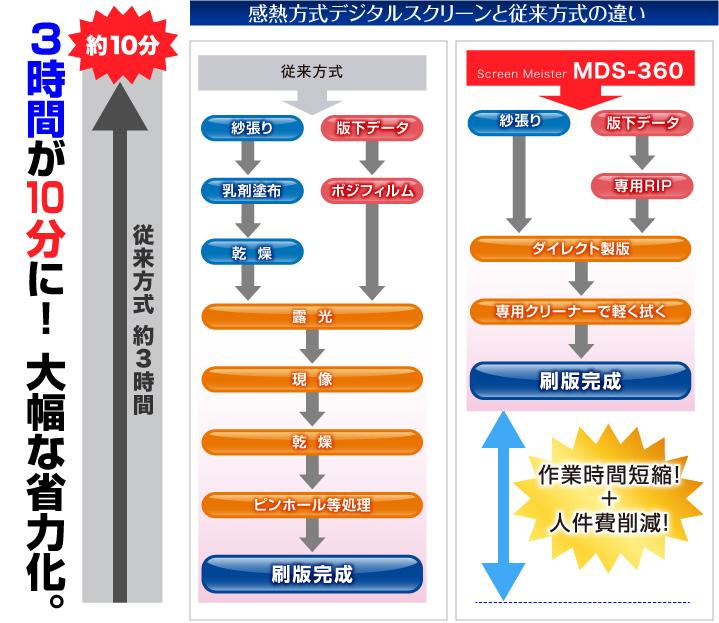 MDS-360_Flow